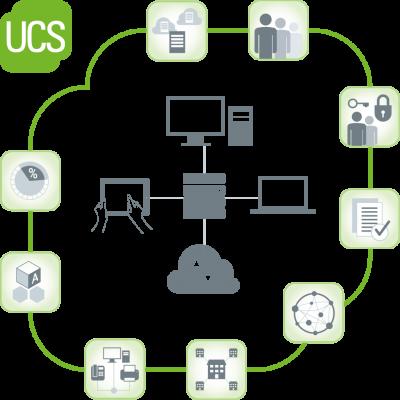 UCS Visualisierung der Funktionen