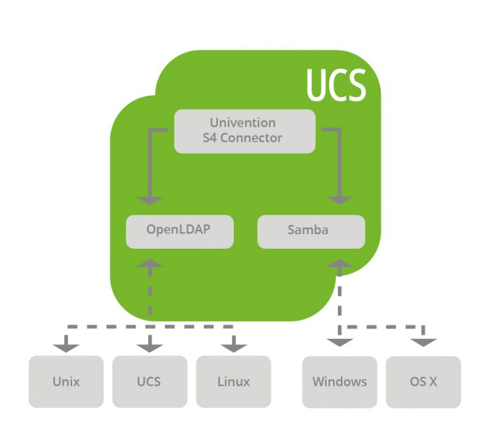 How UCS synchronizes Linux/Windows IT Infrastructures with