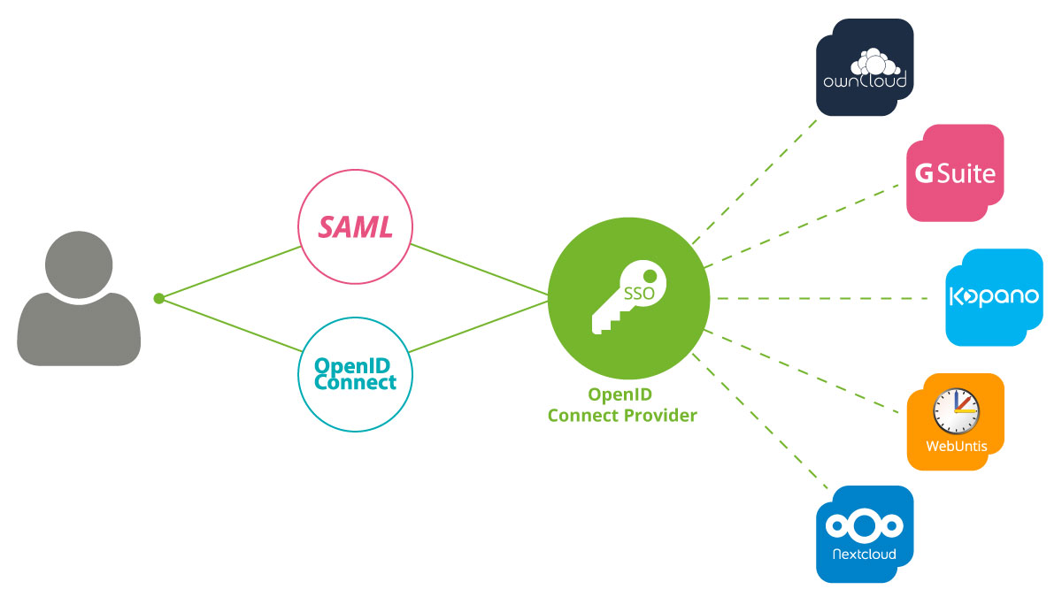 One common single sign-on: Integration of SAML and OpenID