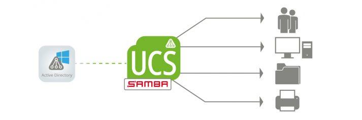 Zentrale Domänenverwaltung über Samba 4.0 und UCS